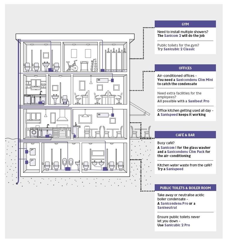 basement toilet lift station decorating interior of your house \u2022 electrical wiring diagram sanibestpro wiring diagram saniflo maintenance